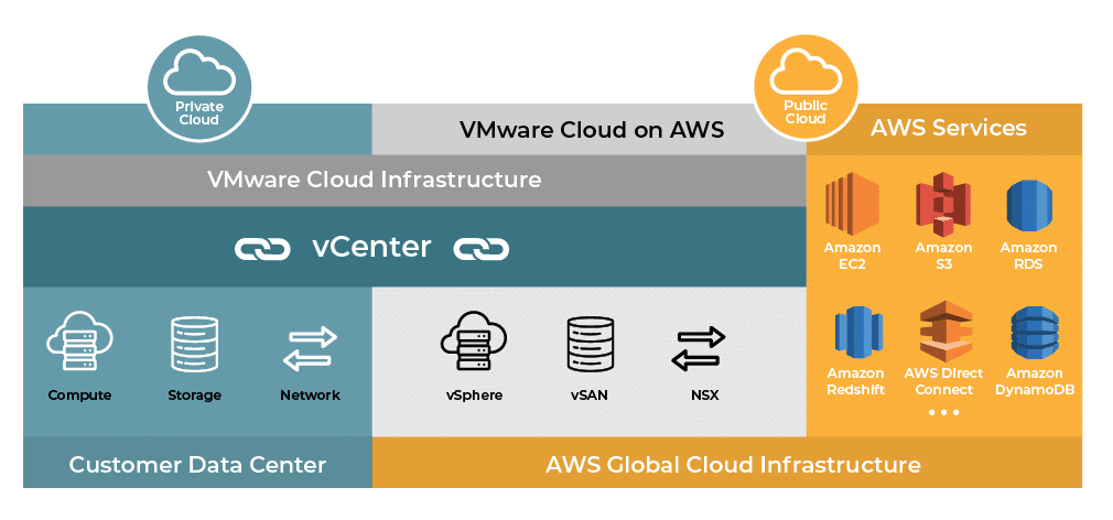 VMware Cloud Infographic