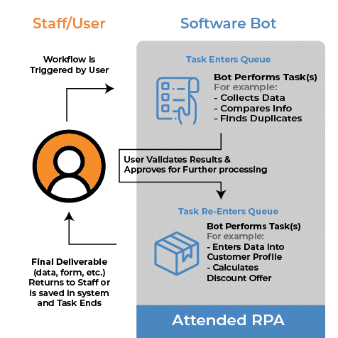 Attended RPA Diagram