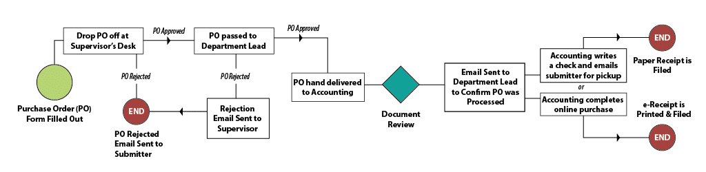 Traditional Workflow for PO Submission
